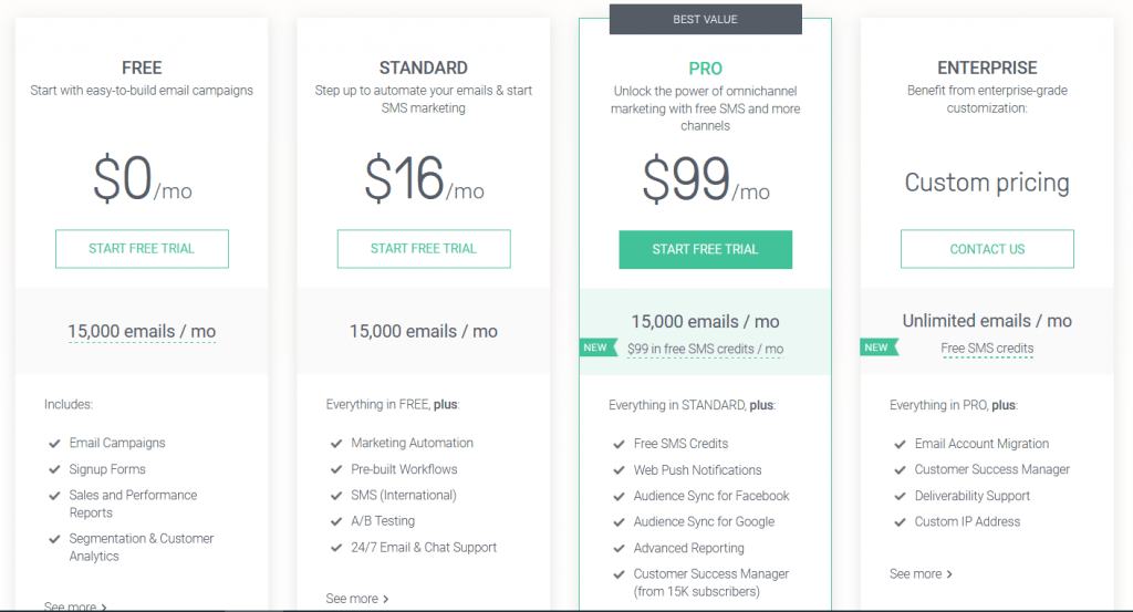 Omnisend Pricing